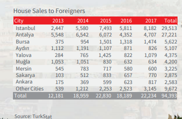 house sales to foreigners 2014-2017
